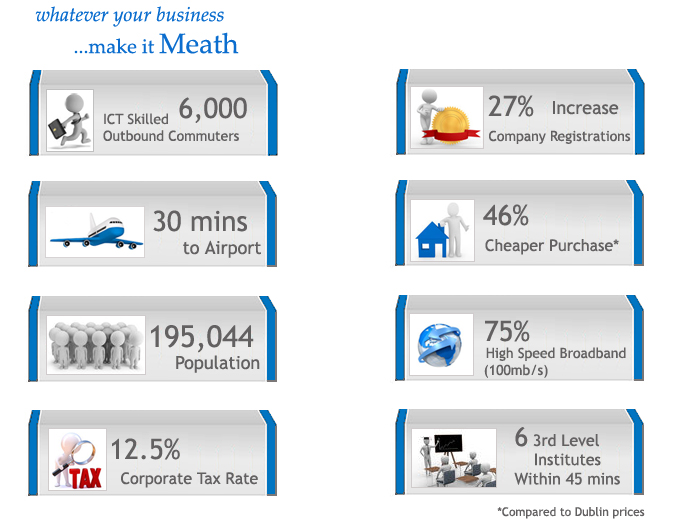 Infographic describing  why Meath is an ideal location in which to invest